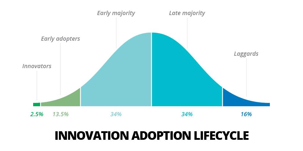 Innovation Adoption Life Cycle